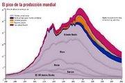 Gráfica del pico del petróleo