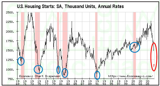 an analysis of housing starts as an economic indicator About housing statistics key housing indicators include housing starts, vacancy rates and housing prices housing starts are a key indicator of economic.