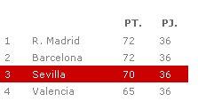 La Apuesta Loca del Sevilla todavía es posible.