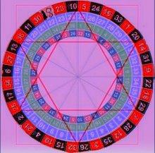 la ruota a numeri per la roulette