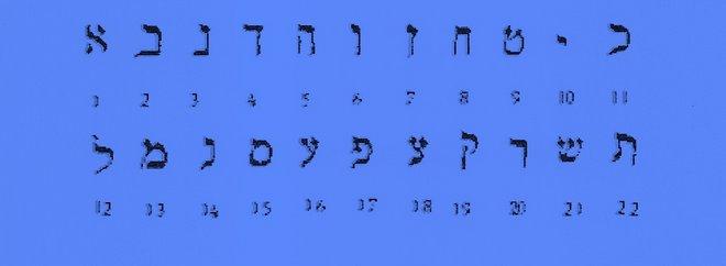 lettere ebraiche e numeri