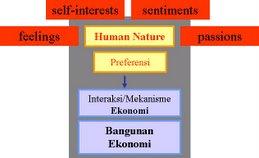Preferensi Ekonomi Konvensional