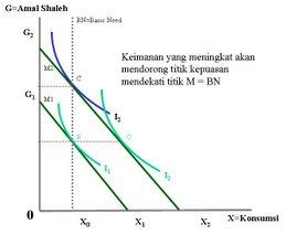 Prilaku Konsumsi Ekonomi Islam