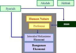 Preferensi Ekonomi Islam