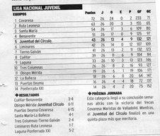 Clasificación Liga Nacional Juvenil 06/07