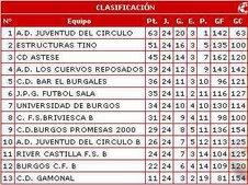 Clasificación Liga Provincial 2006/07