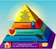 La piramide di MASLOW