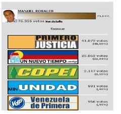 Elecciones Presidenciales 2006 - Parroquia NSR