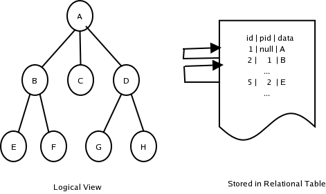 Salmon Run: Java Data Structure: A Generic Tree