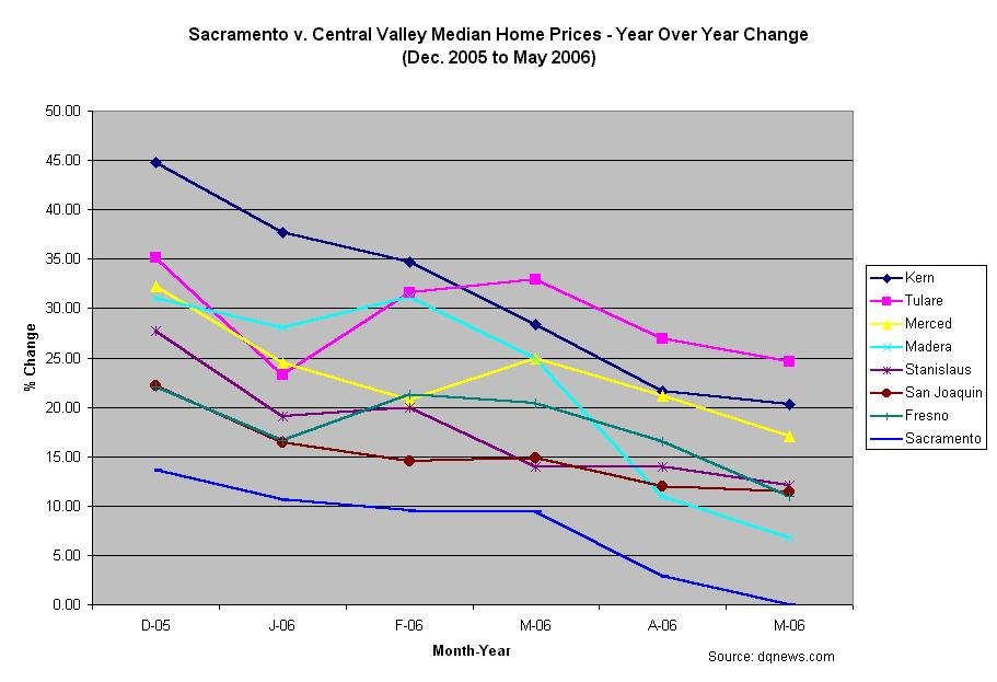Sacramento Land(ing) - Sacramento Real Estate Market Blog ... on