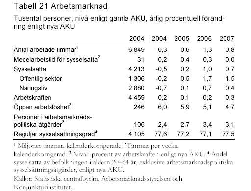 Ekonomi 2002 jobben