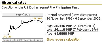 Peso-Dollar Exchange Rate