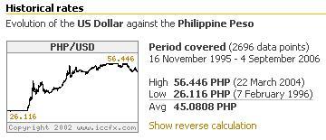 Peso Dollar Exchange Rate