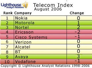 Telecoms Index August '06