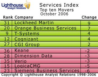 Lockheed Martin are surprise top mover in October's Services Index