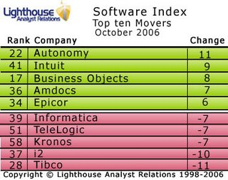 Top Ten Constant in October Software Index