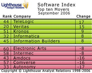 TeleLogic top the movers in this month's Software Index