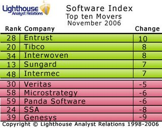 Entrust rises 10 spots in this month's Software Index