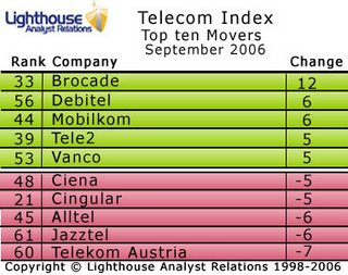 Brocade the biggest mover in the September '06 Telecoms Index