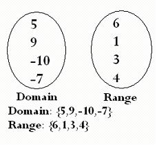 9th Grade Math B: Domain and Range Project