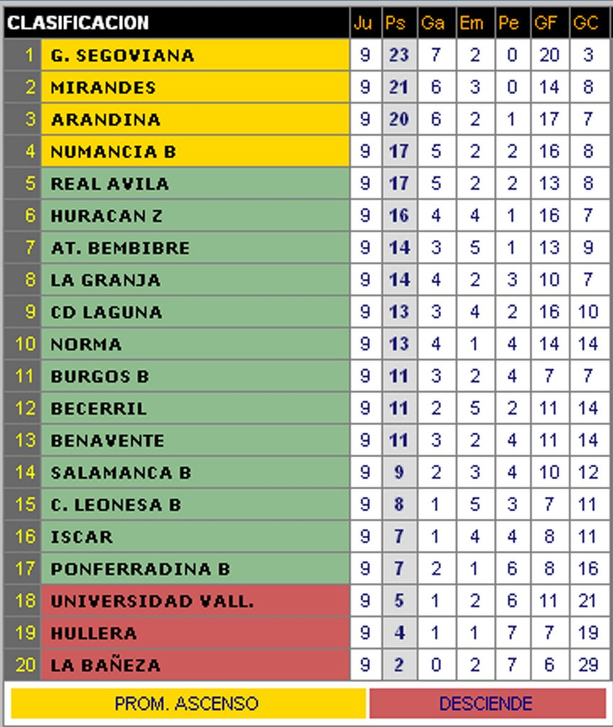 mucho Empuje fluido  Gimnástica Segoviana: Resultados y clasificación Tercera División Grupo VIII  Jornada 9