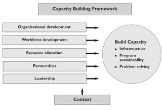 Health impact assessment blog march 2006 for Capacity building plan template