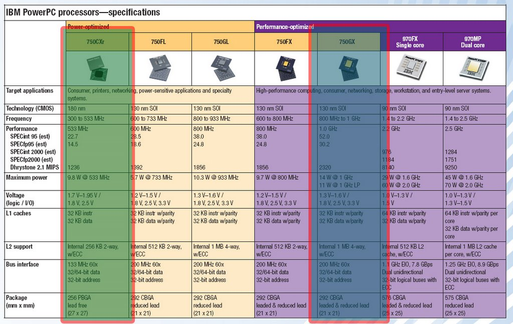 Wii All (Nintendo Revolution Analysis): June 2006