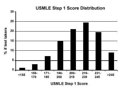 USMLE blog for smart people