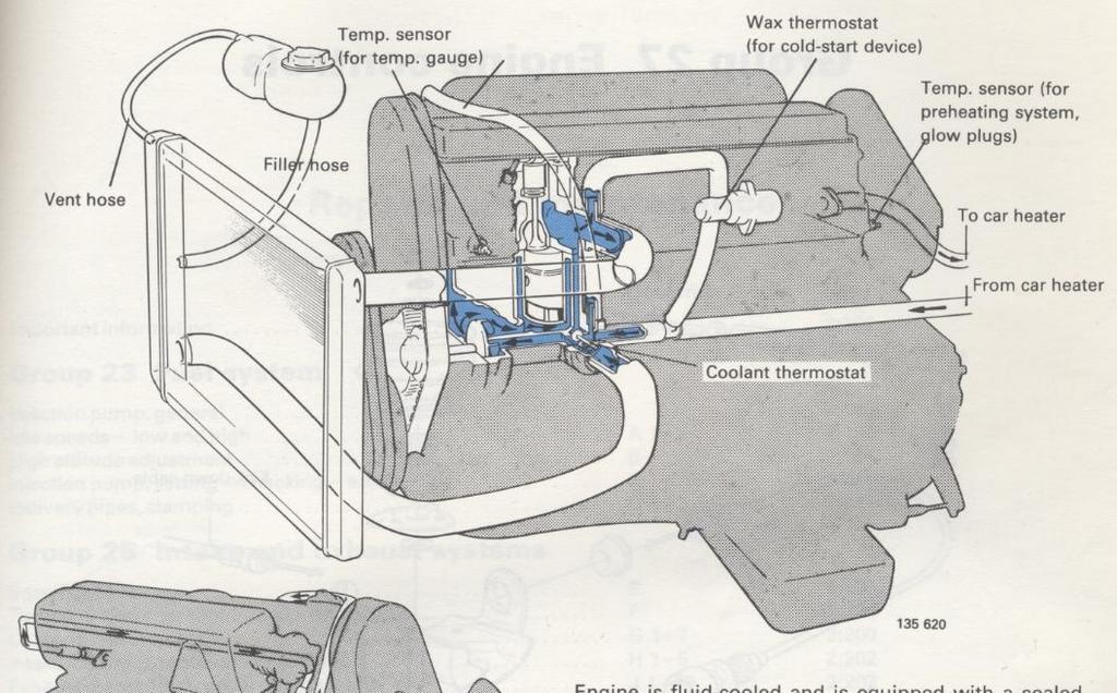 Volvo Turbo Diesel Cooling System Diagram For Veggievolvo