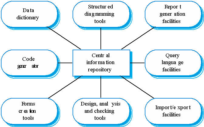 Software engineering msit182 ccuart Images