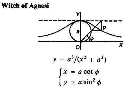 an introduction to the life of maria agnesi an important woman in mathematics Women play a significant role in life as well as men  sophie germain  influenced the change in the role of women in mathematics as much as the  american revolution  in conclusion, a foundation has been laid for future  mathematicians.