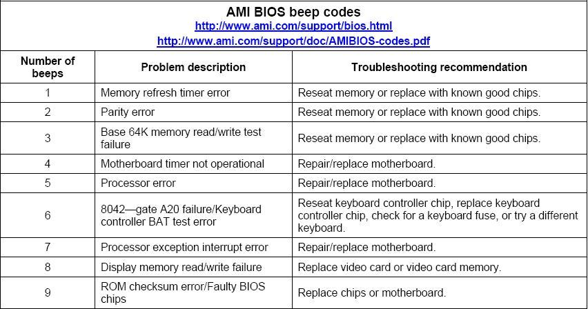 Bios Error Beeps List