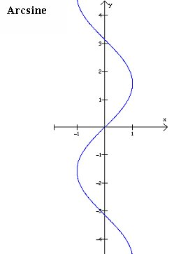 how to graph a relation and its inverse relationship