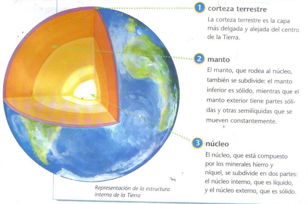 El Planeta Que Habitamos De La Corteza Al Interior Del Planeta
