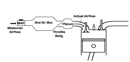 car engine diagram of air flow wiring diagram library Component Parts of Internal Combustion Engines car engine diagram of air flow
