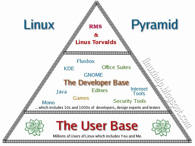 All about Linux: The Complete Concise History of GNU/Linux