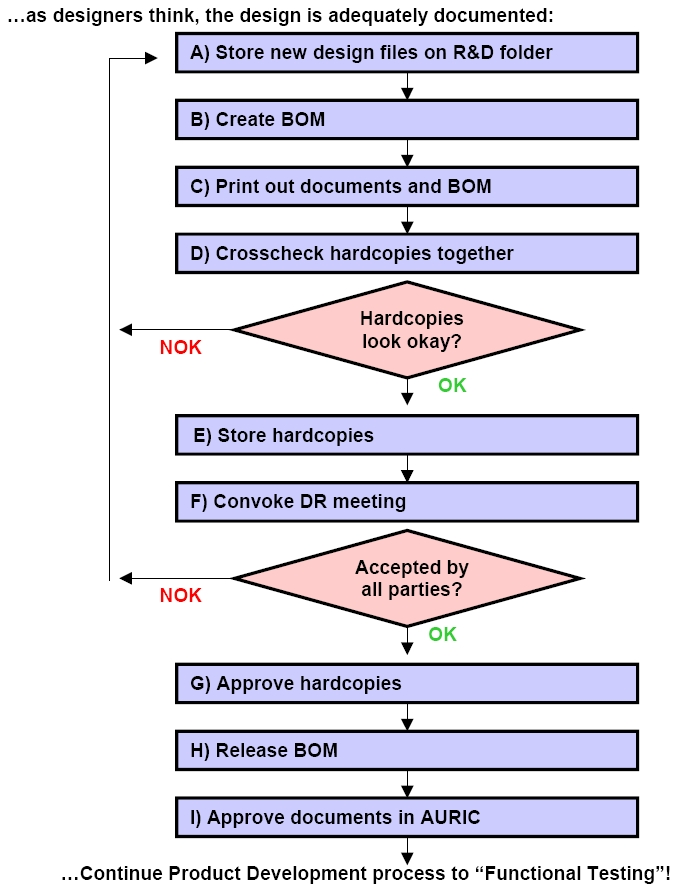 Ling Life Product Development Process