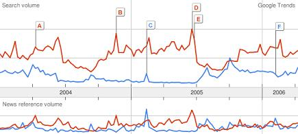 Google Trends - NHL v. NBA