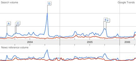 Google Trends - Yankees v. Mets