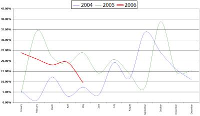 NWMLS Area 550: Median Price Percent Change