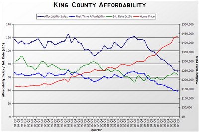 WCRER Affordability Index (1994 to Present)