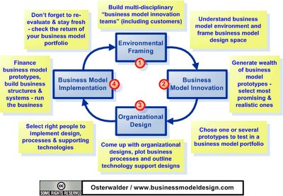 The Business Model Innovation Cycle From Environmental Framing To Implementation Business Model Alchemist
