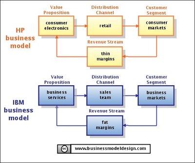 Target corporation business model