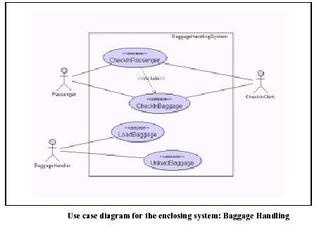 Software engineering system modelling the second diagram baggage handling system serves the following purposes to help define the system boundary marked by the rectangle the subject ccuart Images