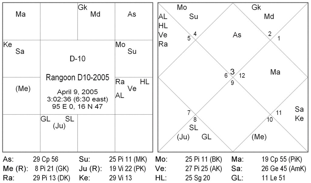Jyotish Notes and Thoughts: 12/01/2005 - 01/01/2006