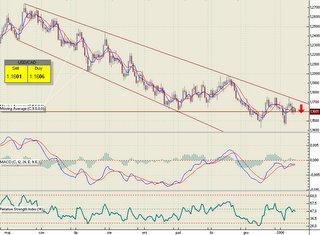 Forex daily chart analysis