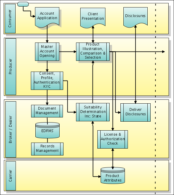 Exampl Erp Site Map: Improving It: A Real (business) Problem For SOA And BPM