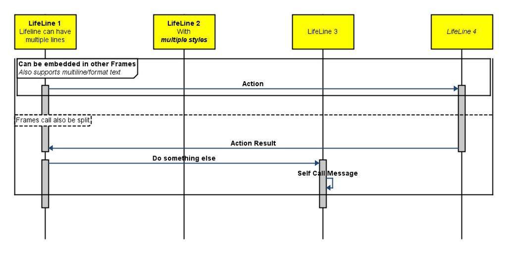 Integration Visualization Blog: UML Sequence Diagram Generator