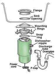 wiring diagram garbage disposal wiring image garbage disposal plumbing diagram diagram on wiring diagram garbage disposal