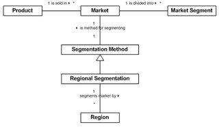 Cauvin: Conceptual Models